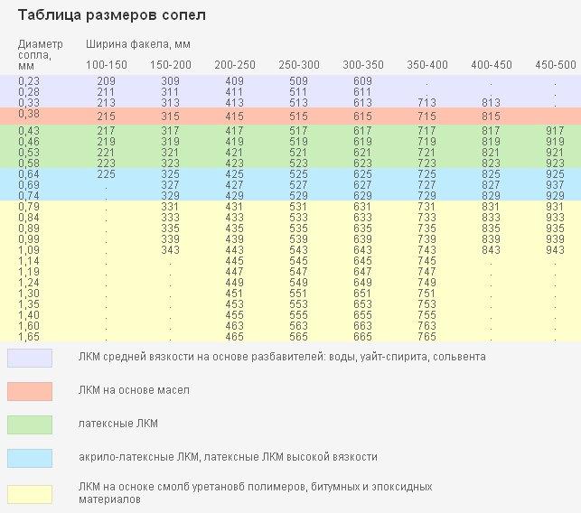 Ниже приведена таблица подбора